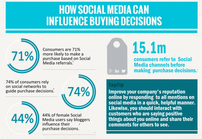 How Social Media Can Influence Buying Decisions